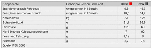 Vergleich der Umweltbelastung zwischen Bahn und Auto 3/3