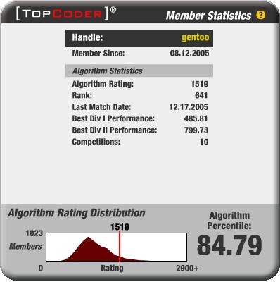 TopCoder Member Card