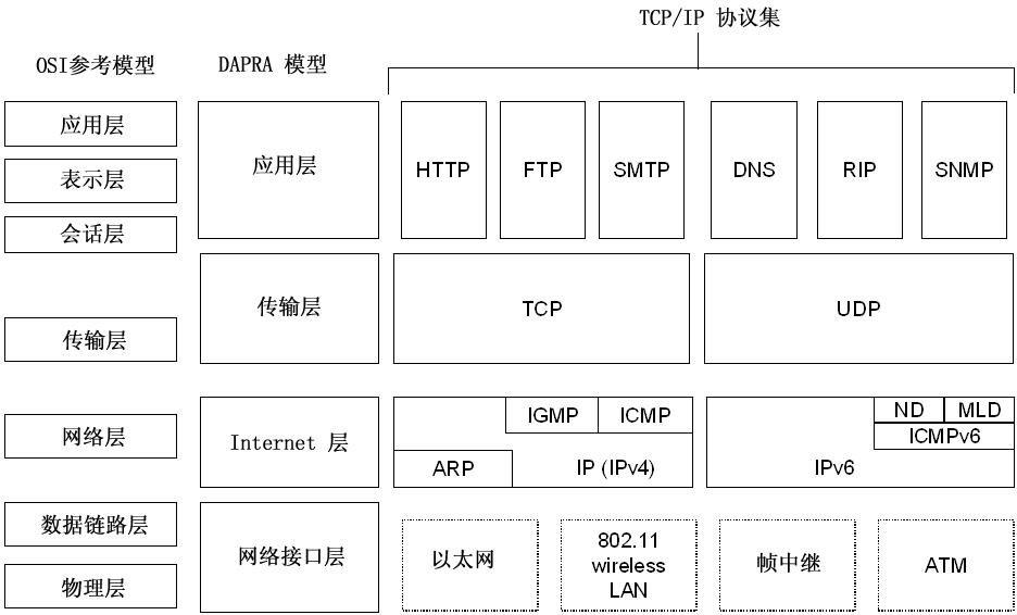 TCP/IP协议、DAPRA和OSI模型之间的关系