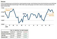 2005 Stocks