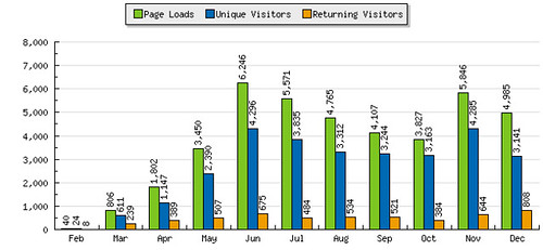 graph_summary_barchart.php
