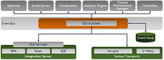 Software AG event-driven architecture