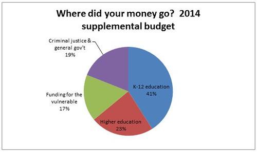 2014 supp budget chart