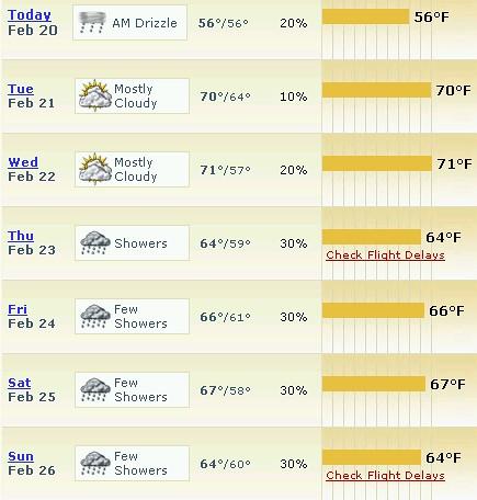 forecastpa