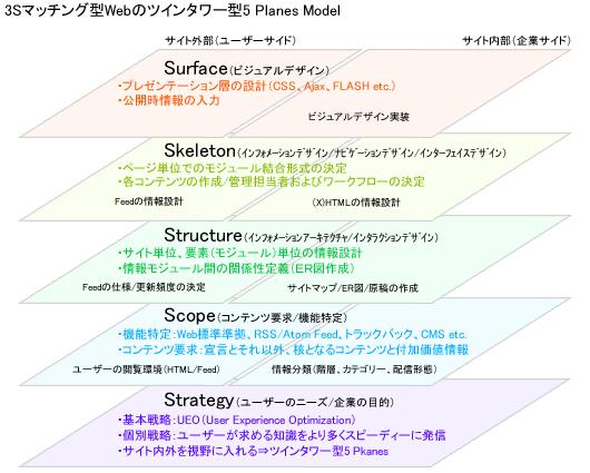 3Sマッチング型Webのツインタワー型5 Planes Model