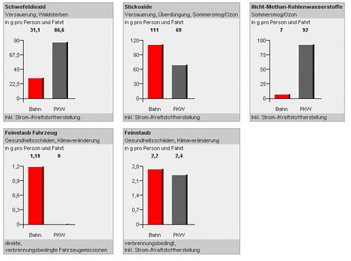 Vergleich der Umweltbelastung zwischen Bahn und Auto 2/3
