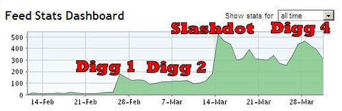 Slashdot vs Digg RSS