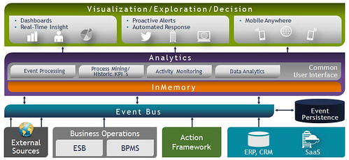 Software AG webMethods IBO architecture