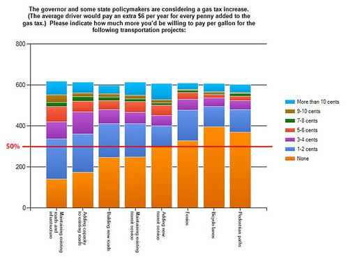 Transportation Funding Survey (final) (2)