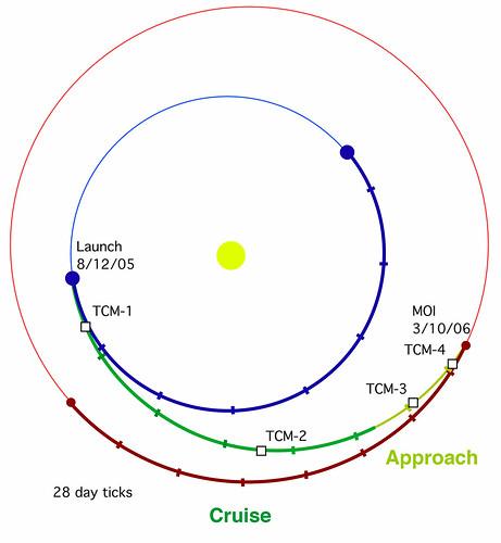 Erde Mars Flugzeit