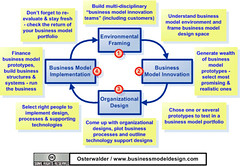 business model innovation cycle