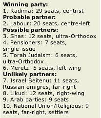 Party standings - Israel vote