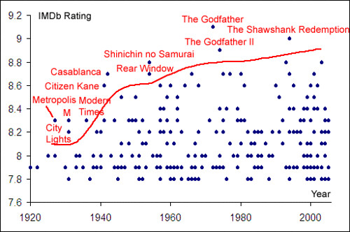 IMDb: Correlation between rating and year of movie
