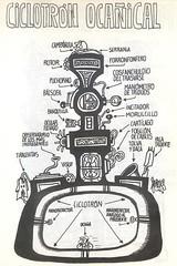 Ciclotrón Ocañical