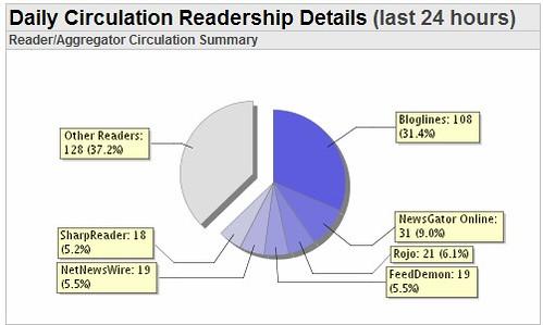Reader Stats