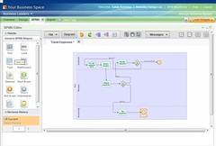 BlueWorks BPMN model