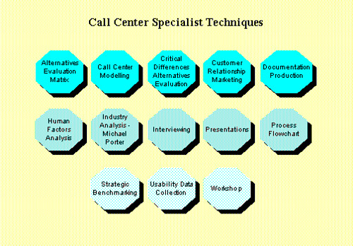 Call Center specialist
