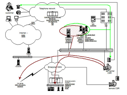 CIS network topology2