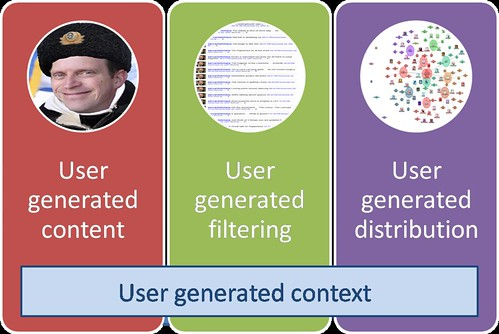 Elements of Social Media