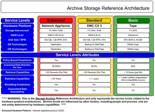 archive storage RefArch