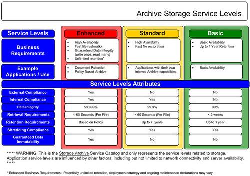 Archival Storage Service Catalog Details