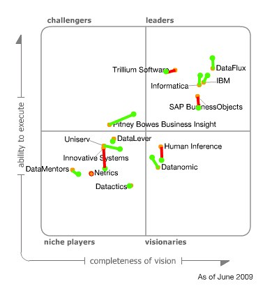 Magic Quadrant for Data Quality Tools Compare