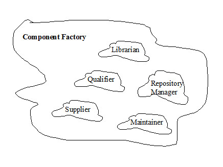 component factory