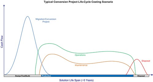 Typical Project Life-cycle Cost Senario