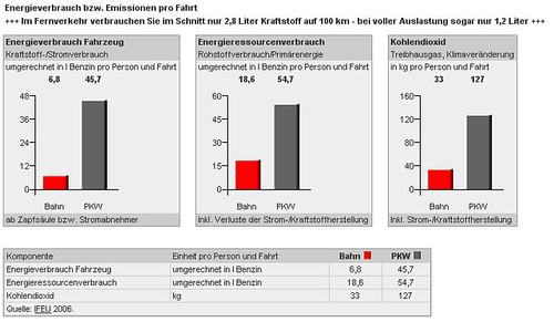 Vergleich der Umweltbelastung zwischen Bahn und Auto 1/3