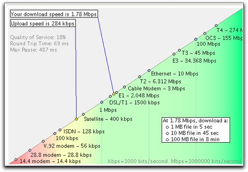 Bandwidth speed graph without VPN
