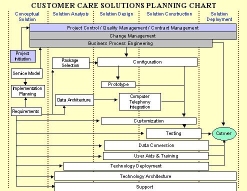 ccsm plan