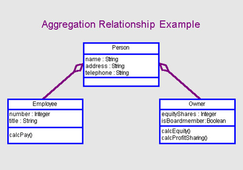 aggregation relationship in oops
