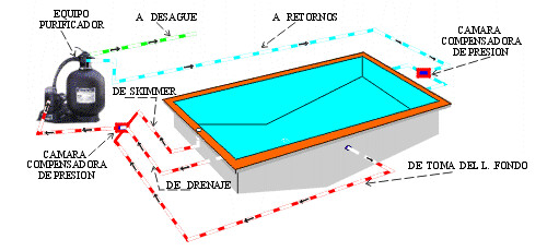 Swimming pools, definition and parts.