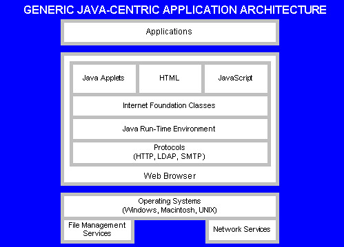 Java components for Architecture java
