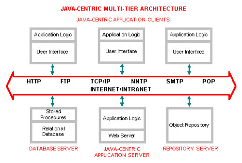 Java centric application architectures for Architecture java