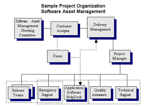 project quality managementvirtual teams essay