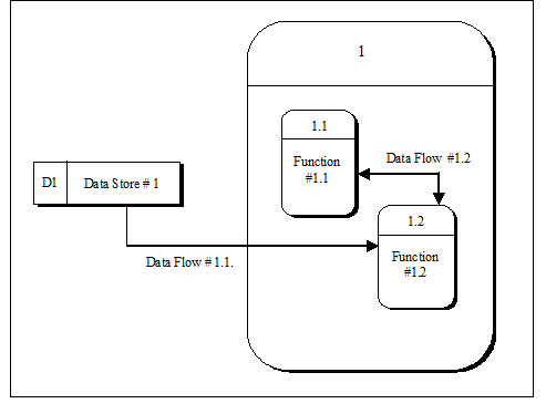 figure c 2 project acronym level 2 dfd subsystem 1 - Level 2 Dfd Diagram