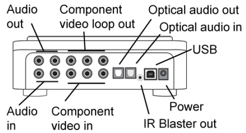 Hauppauge HD-PVR Rear Diagram