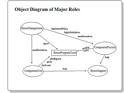 major roles