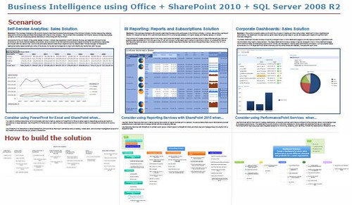integrated business intelligence solutions