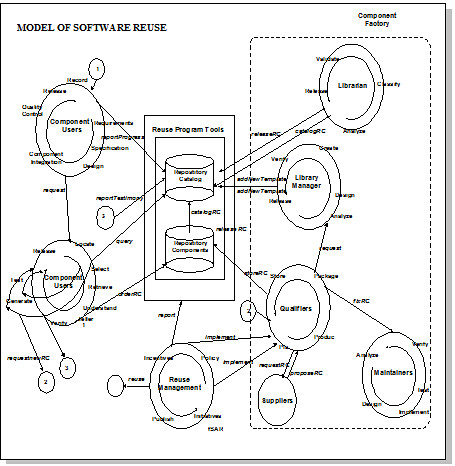 model of software reuse