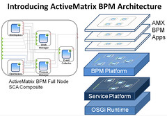 ActiveMatrix BPM Architecture