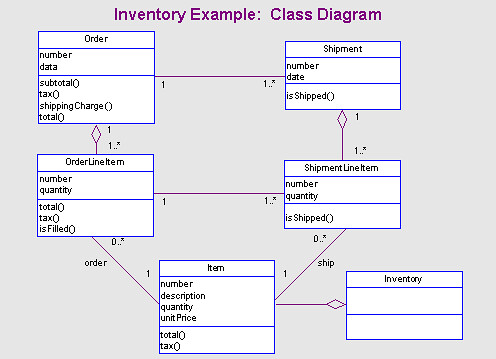 Components, Classes, Interfaces & Containers - Oh My!