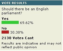 Current BBC results of English Parliament poll