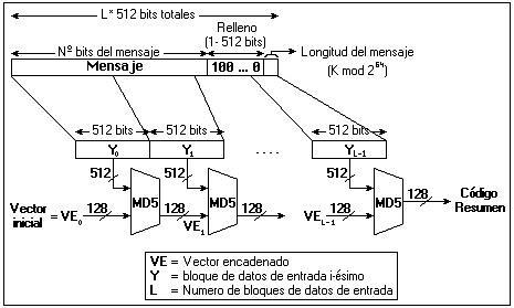Funciones hash criptografia
