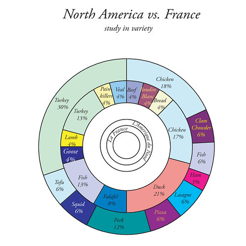 North America vs. France