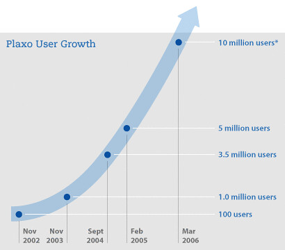 Plaxo Growth Chart 10MM users