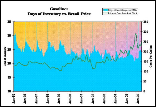 Gasoline Inventory vs. Price - large scale
