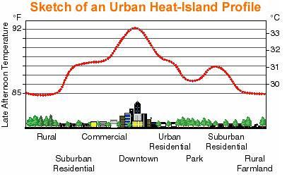 Urban heat island sketch