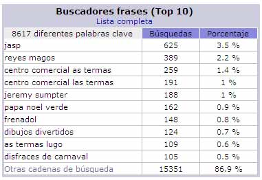stats-palabras-clave